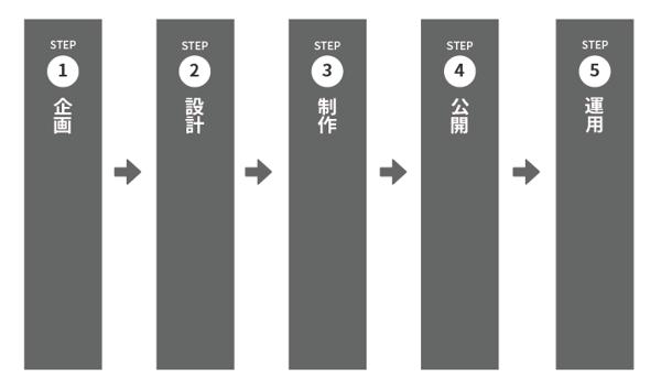 website-development-process