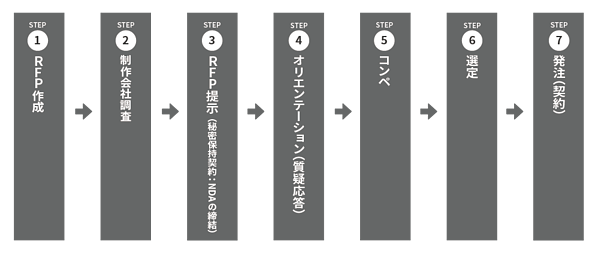 necessary-steps-to-order