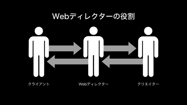 the-role-of-the-web director