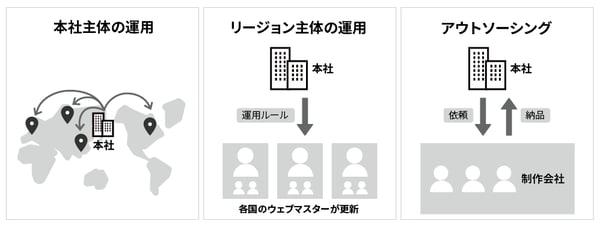 グローバルサイトの運用体制