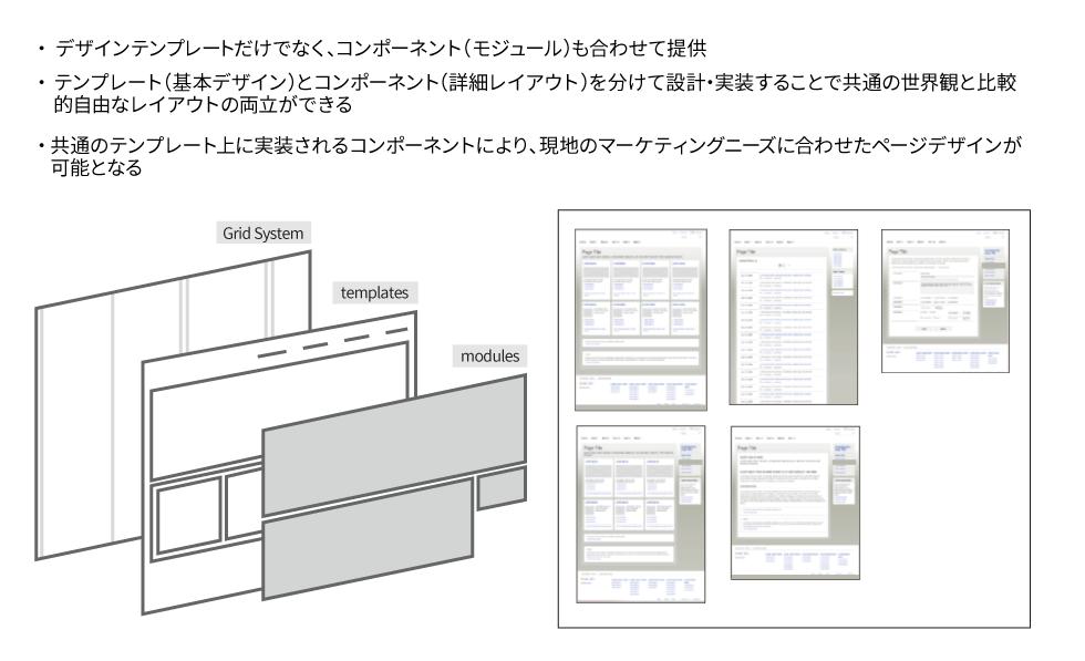 デザインテンプレート、コンポーネント(モジュール)で構成されたサイト体系の整理