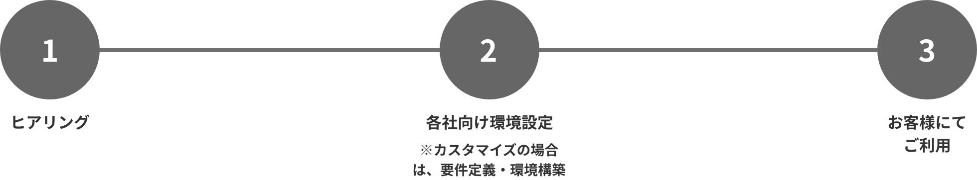 service_skill-visualization_step001
