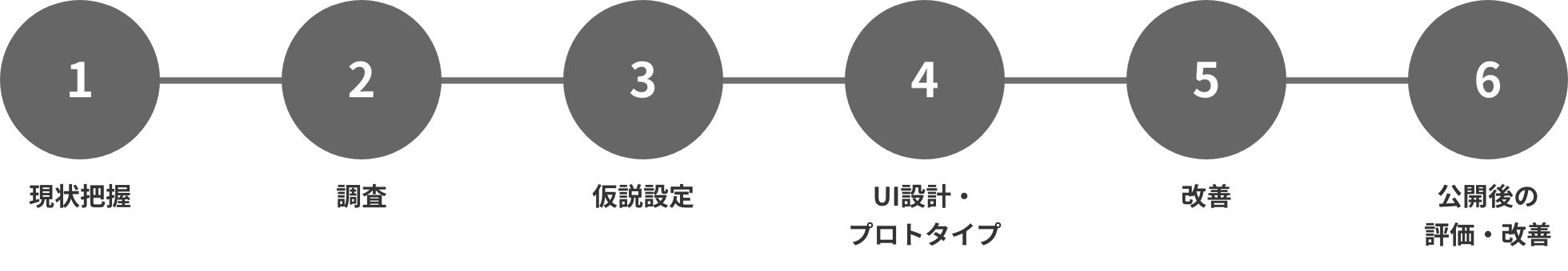 UI/UX設計の導入ステップ