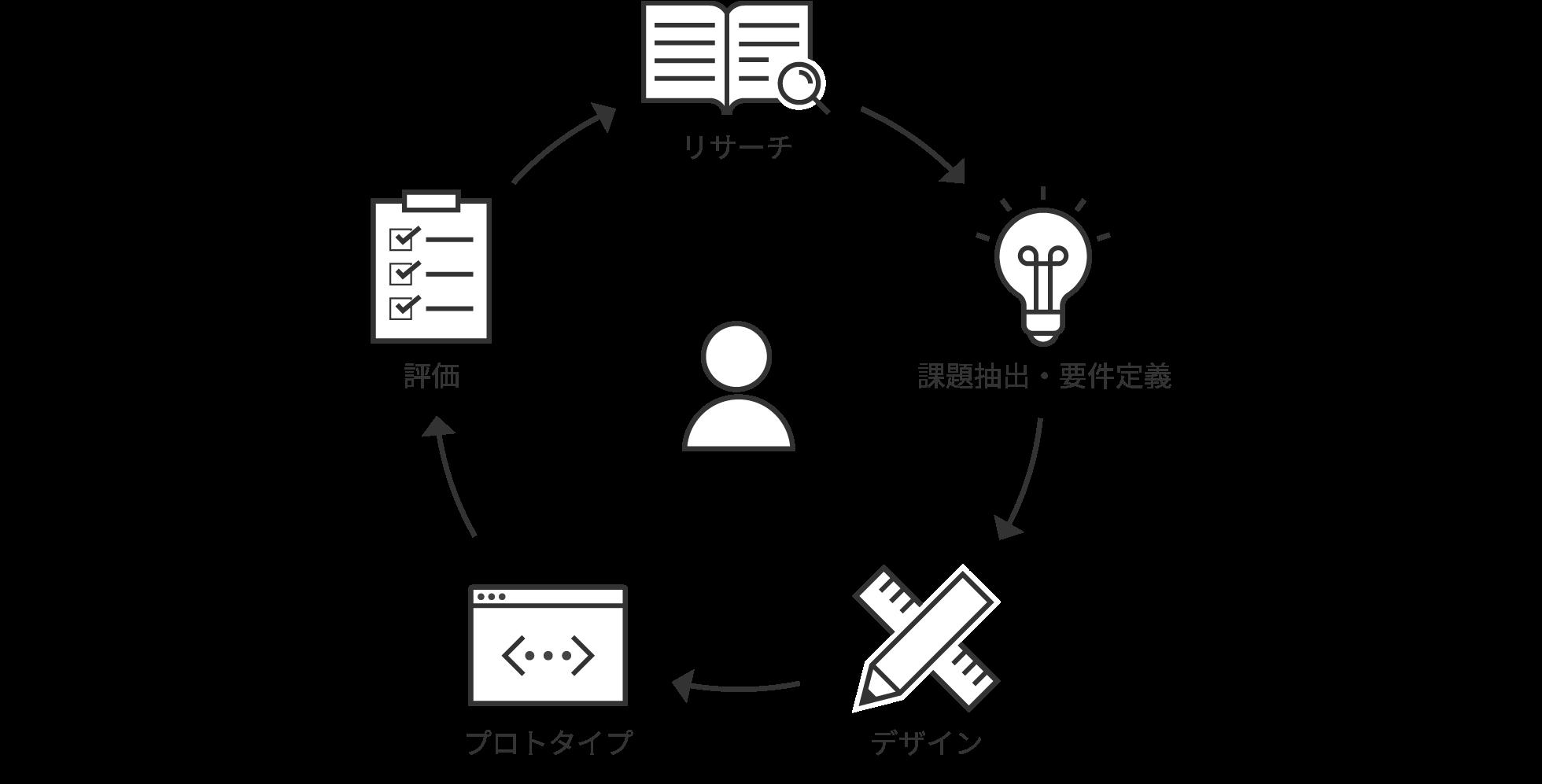 UI/UX設計のサービス特長