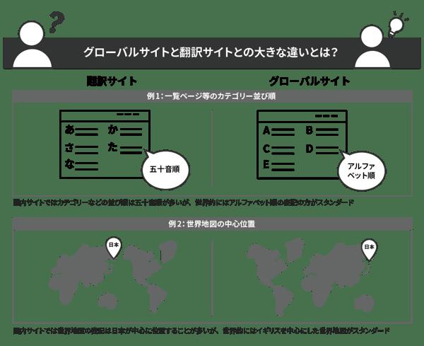 グローバルサイトと翻訳サイトの大きな違いとは?
