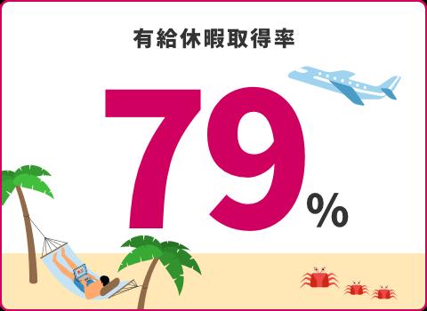 有給休暇取得率79%