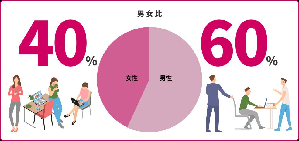 男女比 女性40% 男性60%